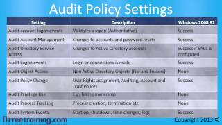 MCITP 70-640: Active Directory Windows Auditing