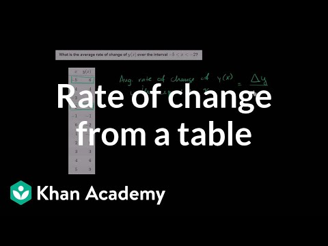 Worked example: average rate of change from table (video