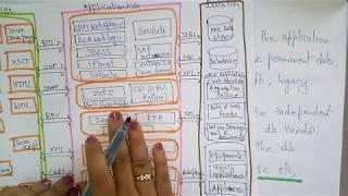 mobile computing architecture | part-2 |  Lec-15 | bhanu Priya