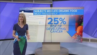New Study Suggests Eating Organic Reduces Risk Of Cancer