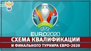 Схема квалификации и финального турнира Евро-2020 l РФС ТВ