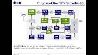 F1320 and F1370 Digital Pre-Distortion Demodulator for PA Linearization