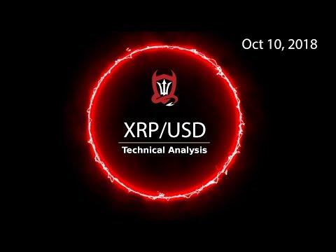 Ripple Technical Analysis (XRP/USD) : Short-Term Algo Trading  [10.09.2018] (видео)