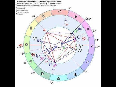 Астрология с точки зрения