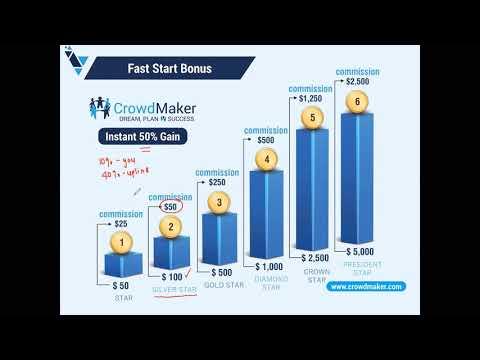 , title : 'Crowd Maker Best Crowdfunding Platform Pre-Launch | Crowd Maker Business Plan by Nikka Canada Leader