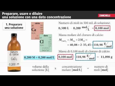 Trattamento di ipertensione farmaci