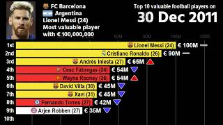 History of Most valuable football players