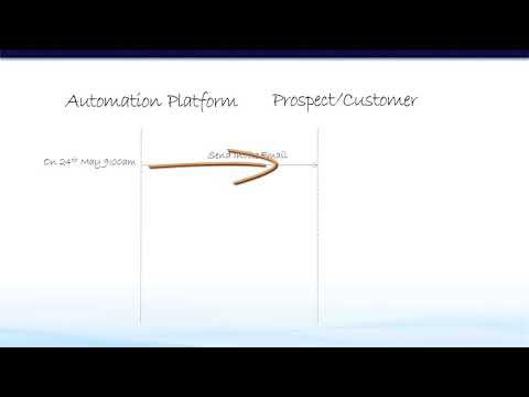 4.10 Build Automated Campaign | Marketo Training Course ...