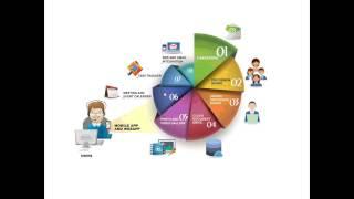Bizztab - Enterprise/Social Collabration Tool