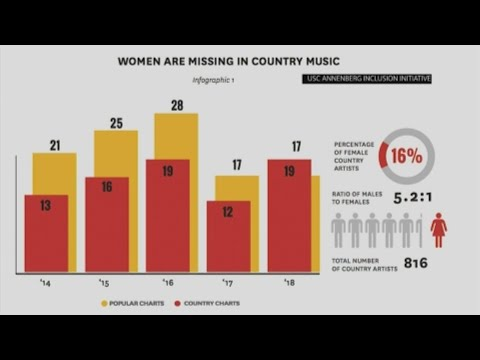 Carrie Underwood, Dierks Bentley and Brandi Carlile talk about the gender imbalance in country music after a USC Annenberg Inclusion Initiative released a new study finding that only 15% of ACM nominees in four major categories from 2015 to 2019 were female. (April 7)