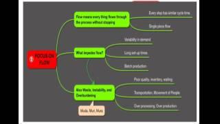 Lean Supply Chain Part 3 Shop Floor Control