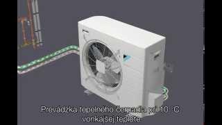Ako funguje hybridné tepelné čerpadlo