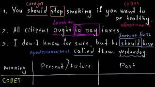 Модальные глаголы SHOULD и OUGHT (TO)
