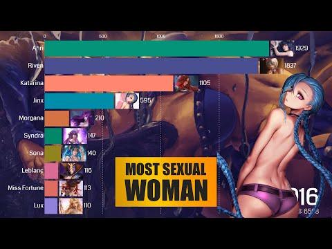 英雄聯盟裡最常被搜尋色色關鍵字的女角排行