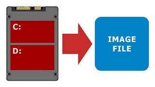 Drive Cloning & Imaging