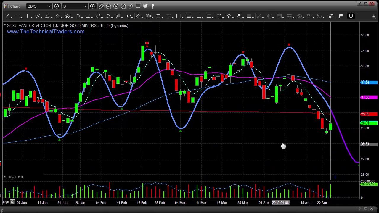 Market Forecast, Stock & ETF Signals - ETF Forecasts, Swing Trades