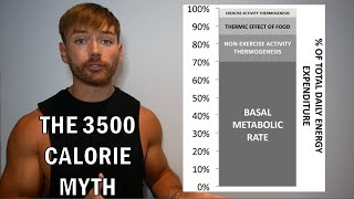 The 3500 Calorie Myth