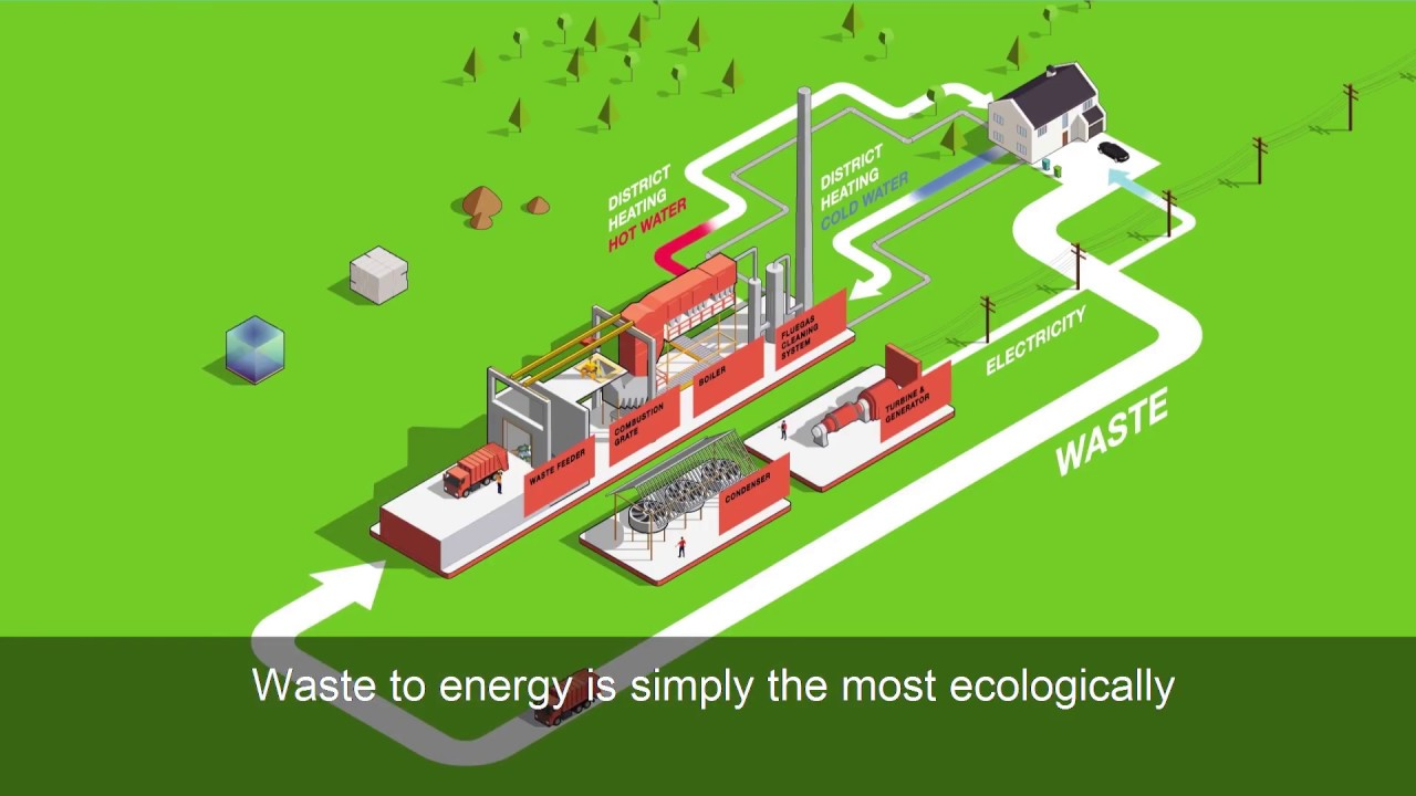 How waste to energy can change our future?