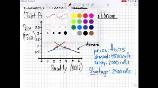 Supply, Demand, & Market Equilibrium