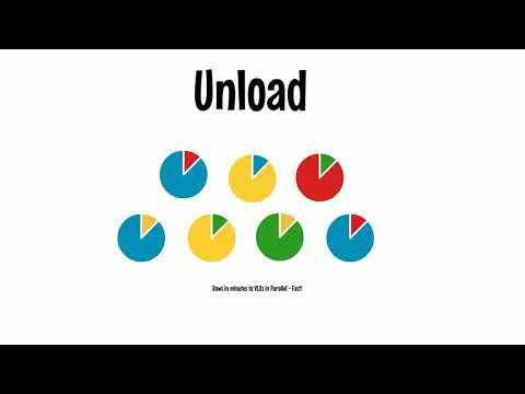 FACT: Push ETL, Reorgs & Migration - Schnellstes DB-Unloading