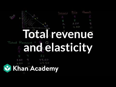 Total revenue and elasticity (video) Khan Academy