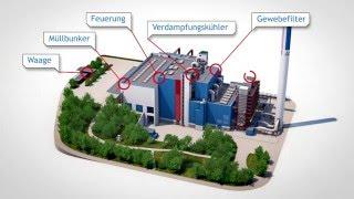 3D-Animation der Müllverbrennungsanlage Weisweiler