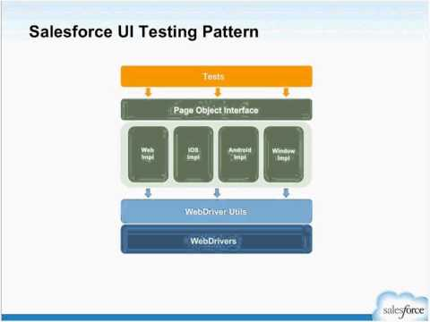 Selenium at Salesforce Scale Related YouTube Video