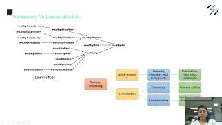 Natural Language Processing (NLP) Chatbot