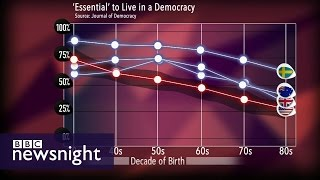 Do we take democracy for granted? Debate - BBC Newsnight