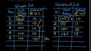 Introduction to 'Power of Compounding'