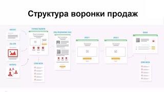 Структура воронки продаж  Азамат Ушанов об инфобизнесе  Как начать свой инфобизнес и зарабатывать со