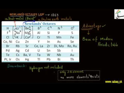 Newland's Octaves Law