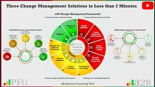 Three Change Management Solutions in less than 2 minutes - Video