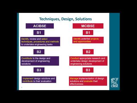 How to start your Engineering Practice Report