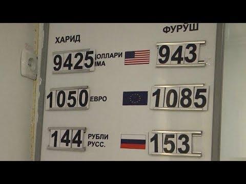 Рубль доллар график на форекс