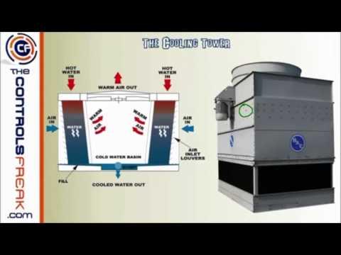 HVAC - Tìm hiểm cơ bản về Hệ thống điều hòa - Chiller