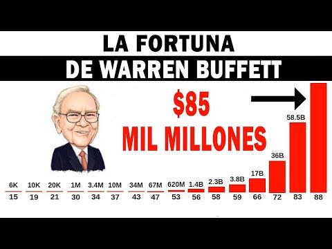 Câștigând bani pe internet fără a investi
