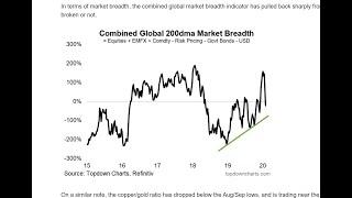 VIDEO: Global Cross Asset Market Monitor