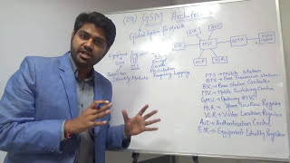 GSM Architecture in easiest way in hindi/Urdu| Difference between GSM and CDMA