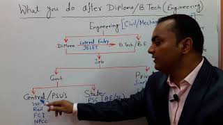 What will you do after Diploma & B.Tech Engineering?