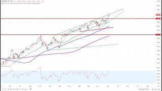 Wall Street – S&P 500 erreicht wichtigen Widerstand!