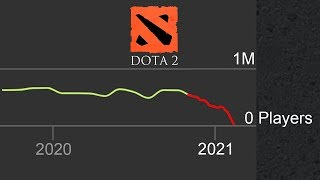 """""""Dota 2 is about to die"""""""