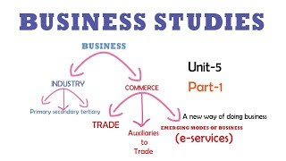 EMERGING MODES OF BUSINESS|UNIT-5 PART-1|BUSINESS STUDIES CBSE
