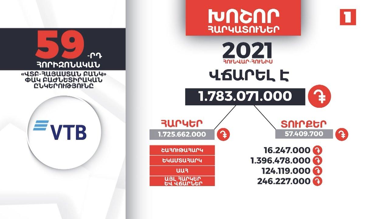 «ՎՏԲ-Հայաստան բանկ»-ը 6 ամսում 1 մլրդ 783 մլն դրամ հարկեր և տուրքեր է վճարել