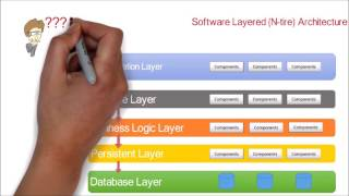 1. Software Application N-tier (Layered) Architecture design pattern   Tutorial with example