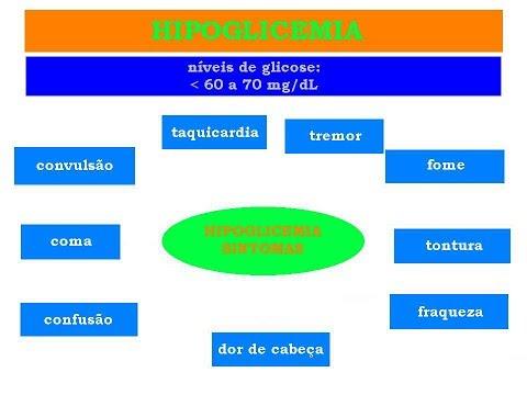 Inferior de açúcar no sangue comprimidos rapidamente