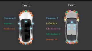 Autonomous Vehicle Technical Stack