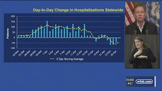 VIDEO: CT sees decrease in hospitalizations for seventh consecutive day