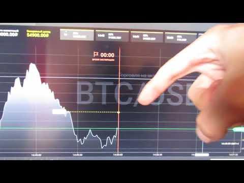 Торговля на бинарных опционах по сигналам