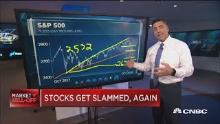 Fast Money trader says S&P 500 needs to hit this key level next week